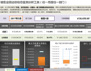 销售业绩达标动态监测分析工具(任一月度任一部门).xlsx