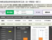 销售业绩达标动态监测分析工具(任一季度任一部门).xlsx