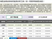 销售业绩达标动态监测分析工具(任一月度所有销售渠道.xlsx