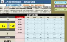 面试评分成绩筛选器(笔试面试总体评分系统版).xlsx