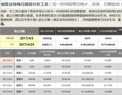 销售业绩每日跟踪分析工具(任一时间段, 日期自动).xlsx